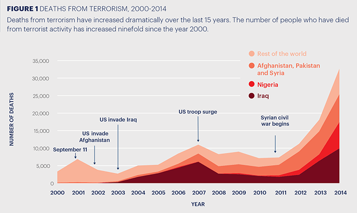 Chart: Deaths from terrorism, 2000-2014 ( Global Terrorism Index, 2015 )