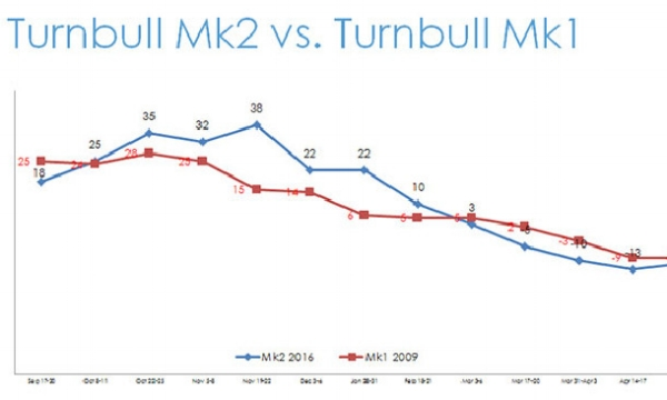Turnbull's Popularity/Required Emissions Reductions. Image:  News.com.au