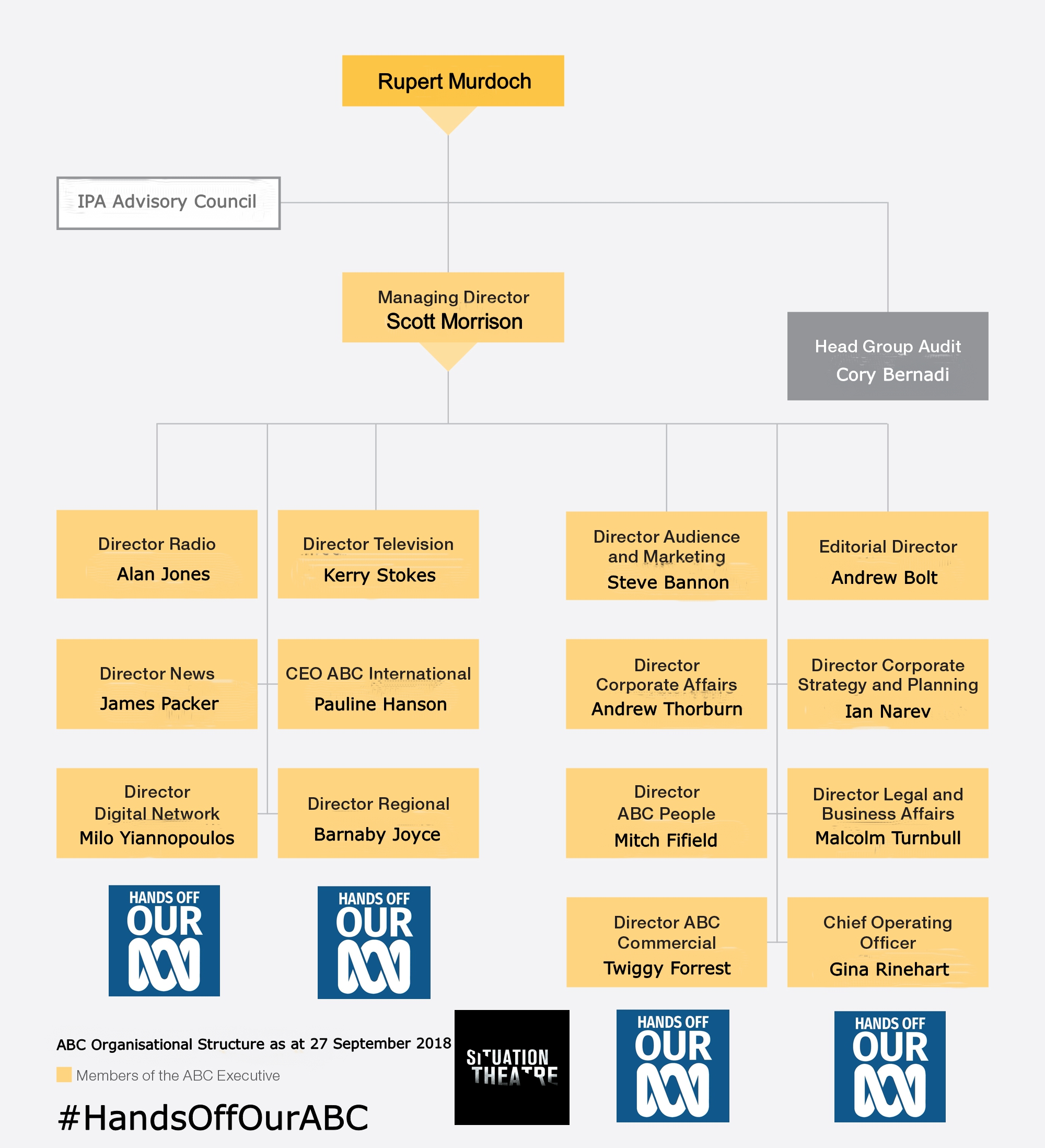 ABC Governance structure Second Final.jpg