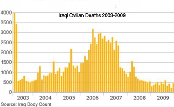 Iraqi Civilian Deaths.jpg