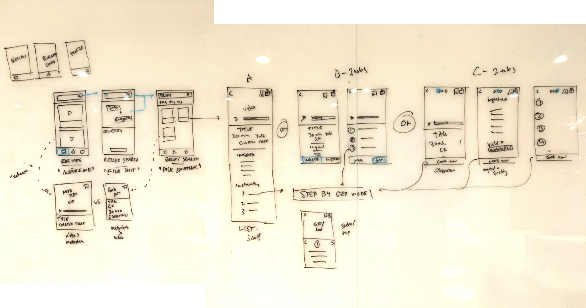 An early whiteboard exploration of possible app IA and the main user flow