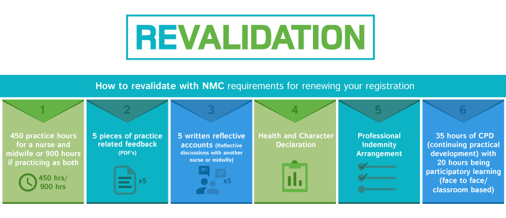 Revalidation_Requirements_Chart.jpg