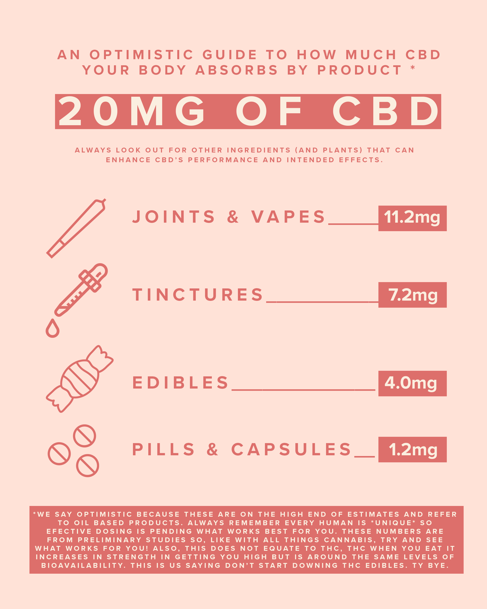 This is How You Actually Dose CBD — Nice Paper
