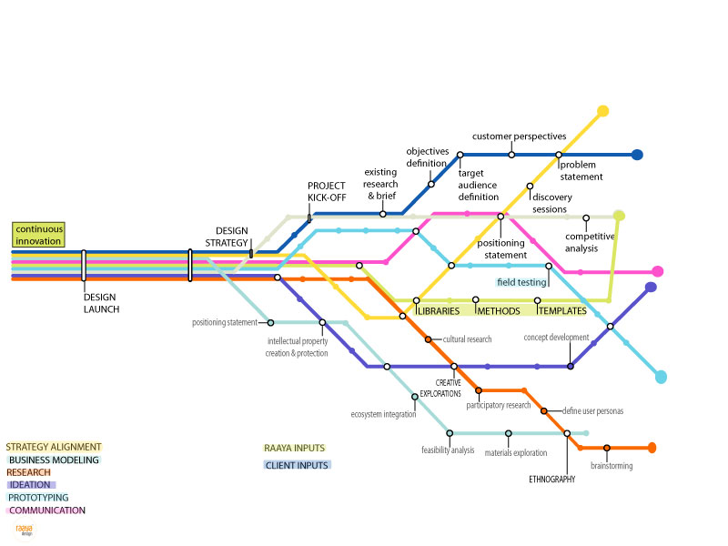 A Subway Map Is A Good Example Of A.The Design Process As A Subway Station Map Rupa Chaturvedi