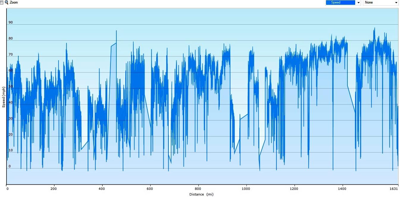 Average speed: Patagonia