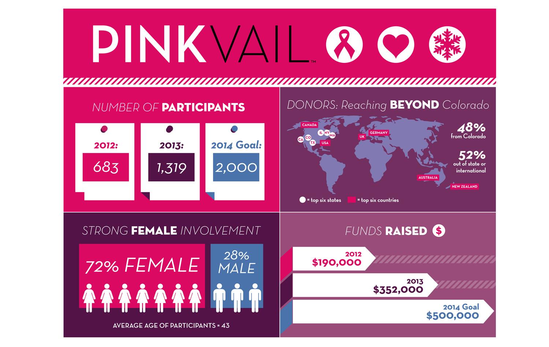 PinkVailStats.jpg