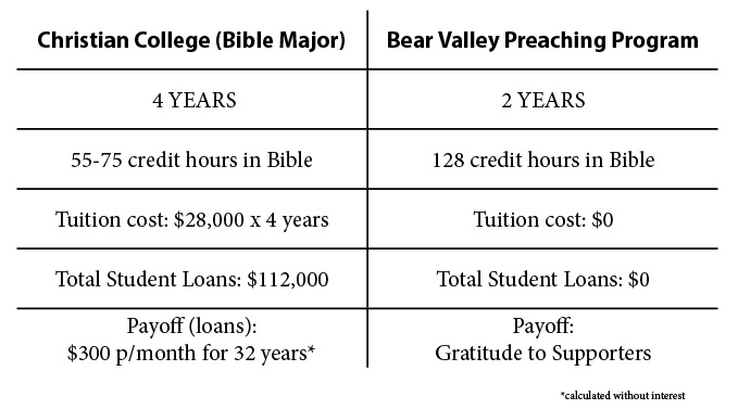 Costs of Four Year Christian College vs. Two Year Bear Valley Program
