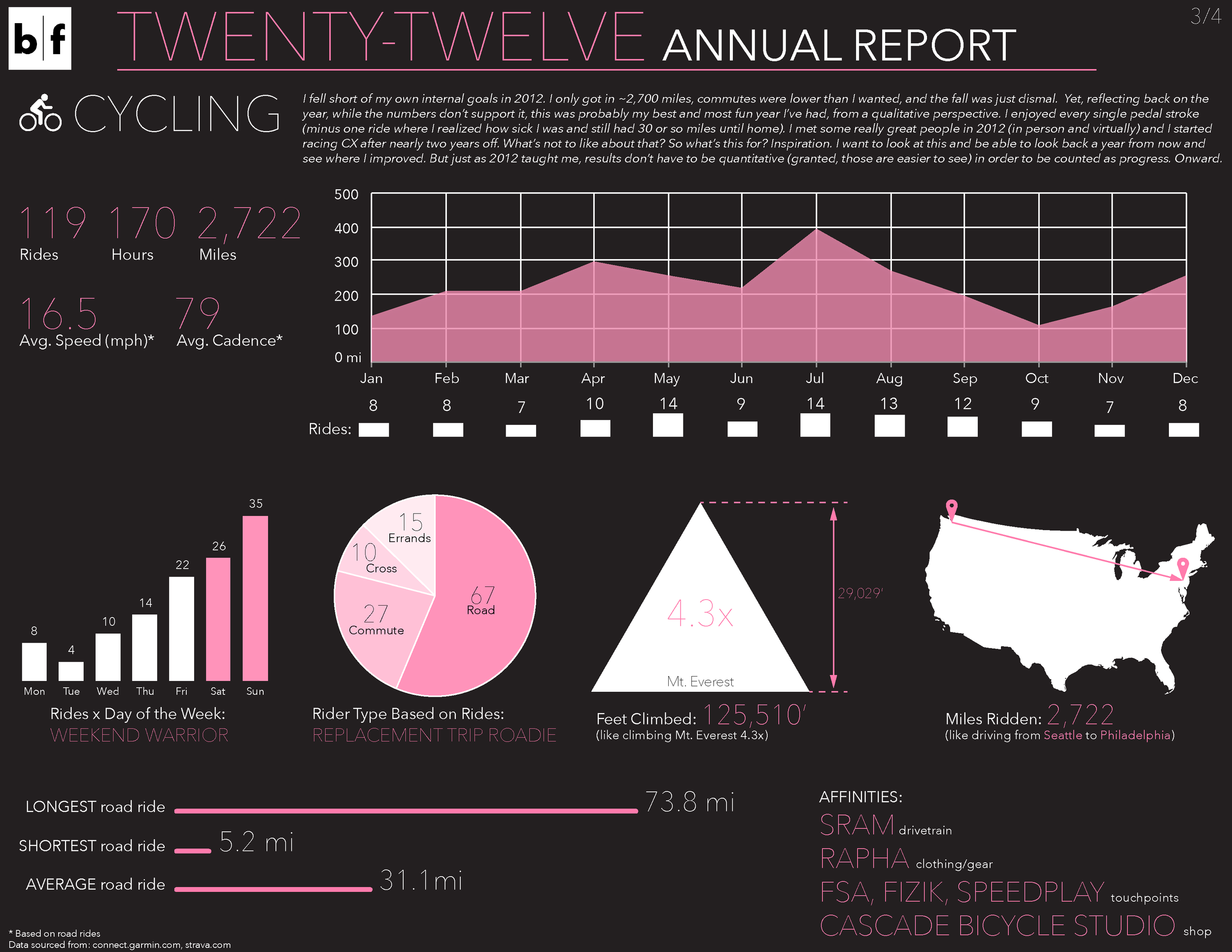 2012 in review_cycling-01.png