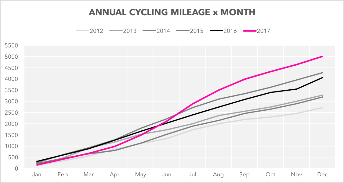 annual cycling miles.png