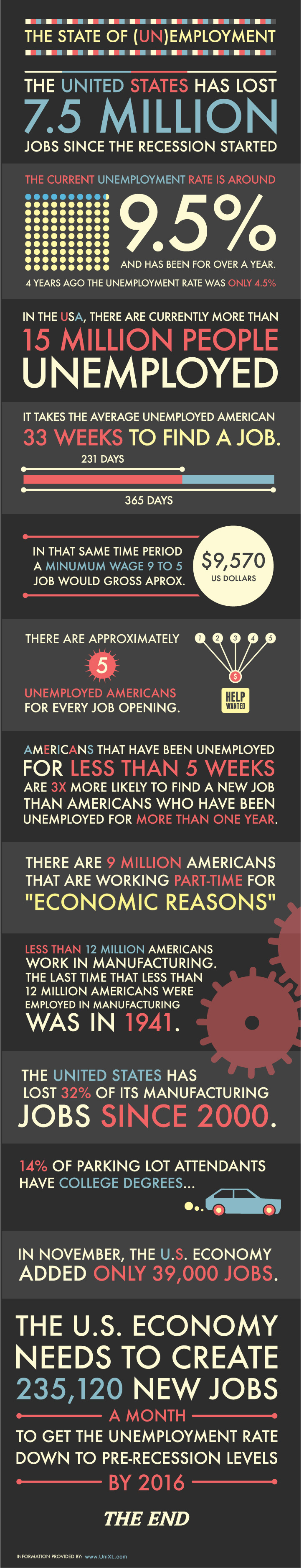 Unemployment Infographic