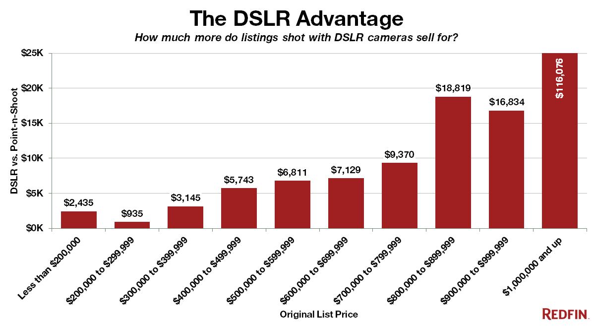 Redfin-DSLR-Advantage-ex-Distressed_Rebranded.png