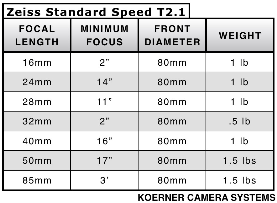 LC_Zeiss Std Speeds NEW 2.jpg