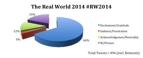 #RW2014 Social Listening