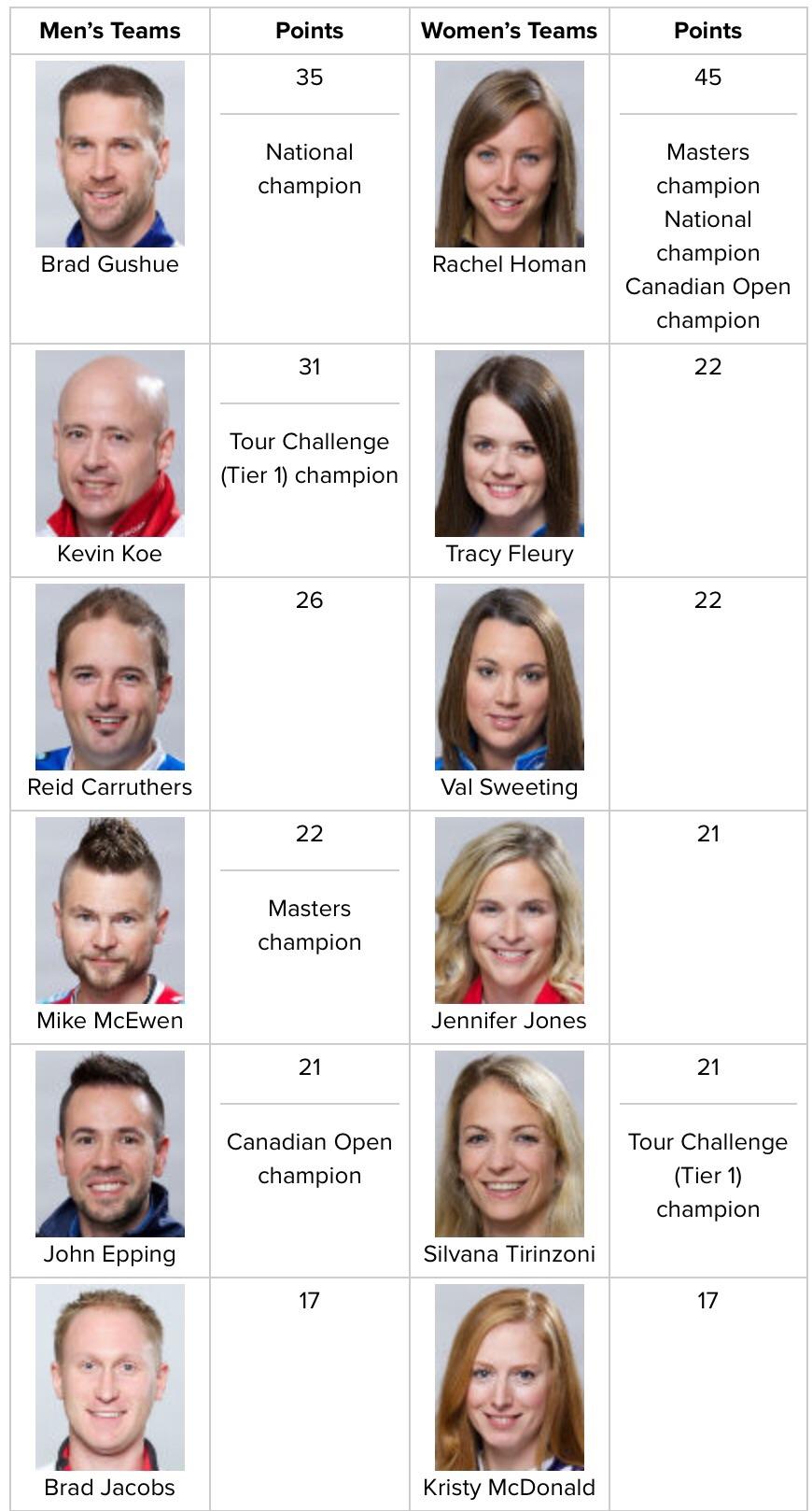 Rogers Grand Slam Cup Standings - April 12, 2016