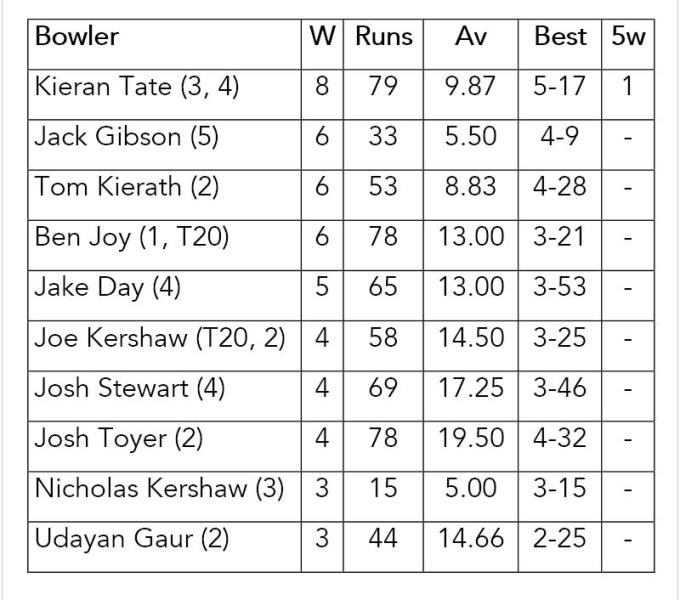 The bowler with the highest aggregate wickets at the end of the season will claim the Michael O'Sullivan Award. Ben Joy took out the award for 2014/15.