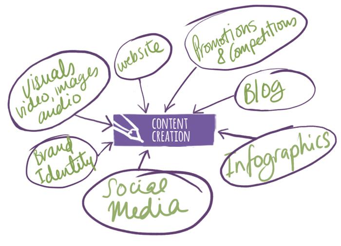 ContentCreation_infogram.jpg