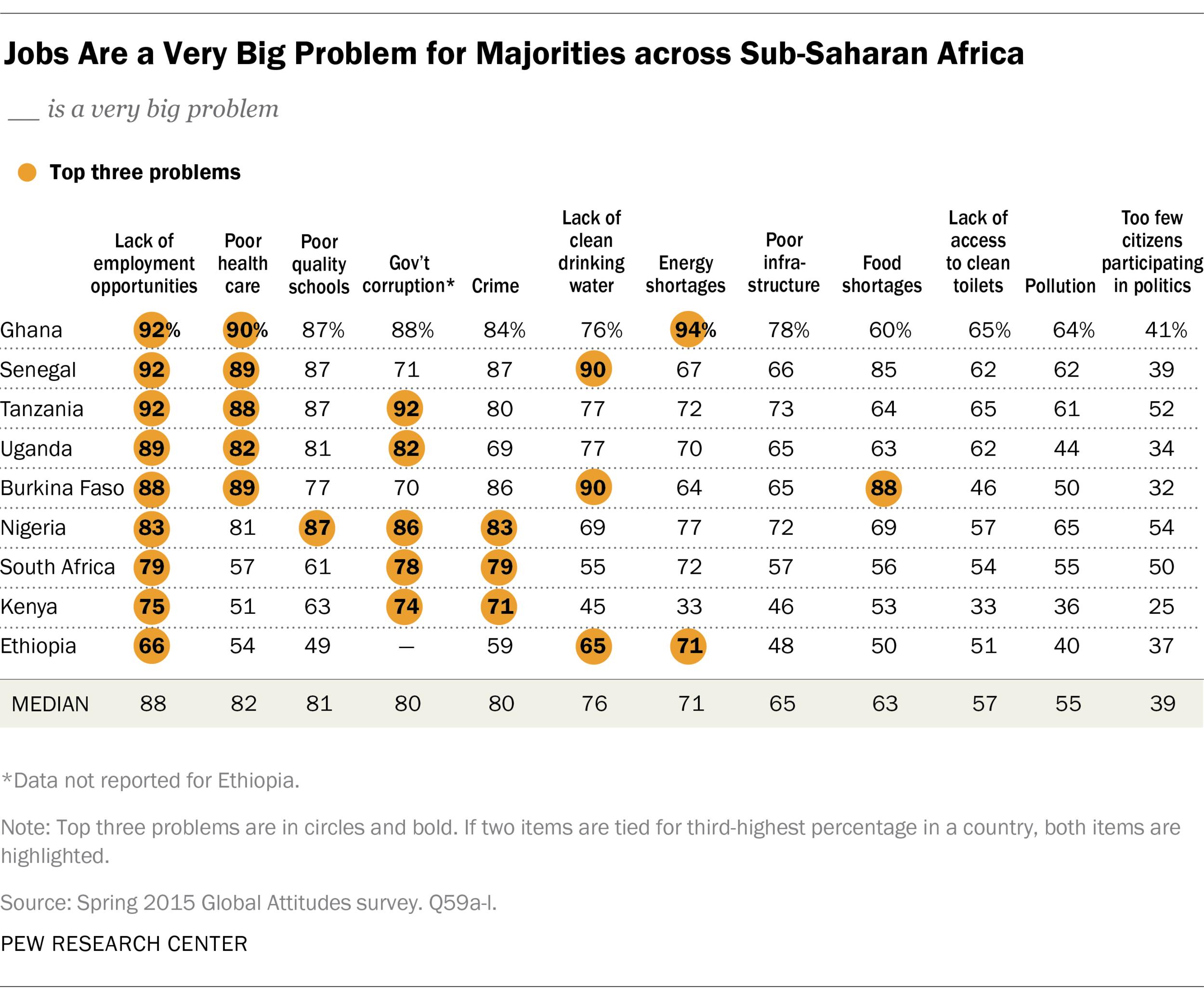 Graph: Jobs are a big problem