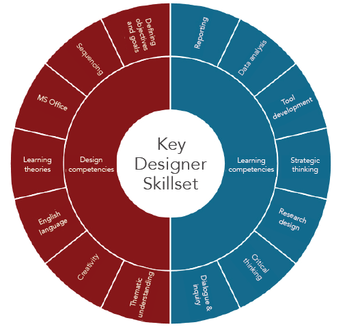 Educate! designers are engaged in all stages of design; the wheel above illustrates the diverse competencies a designer utilizes in their work.