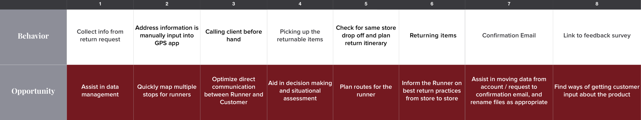 By exploring the current process, we found opportunities to improve the runner's experience and integrate data collection to advance RR's process. We carried insight we learned through this process into the ideation phase of our process.