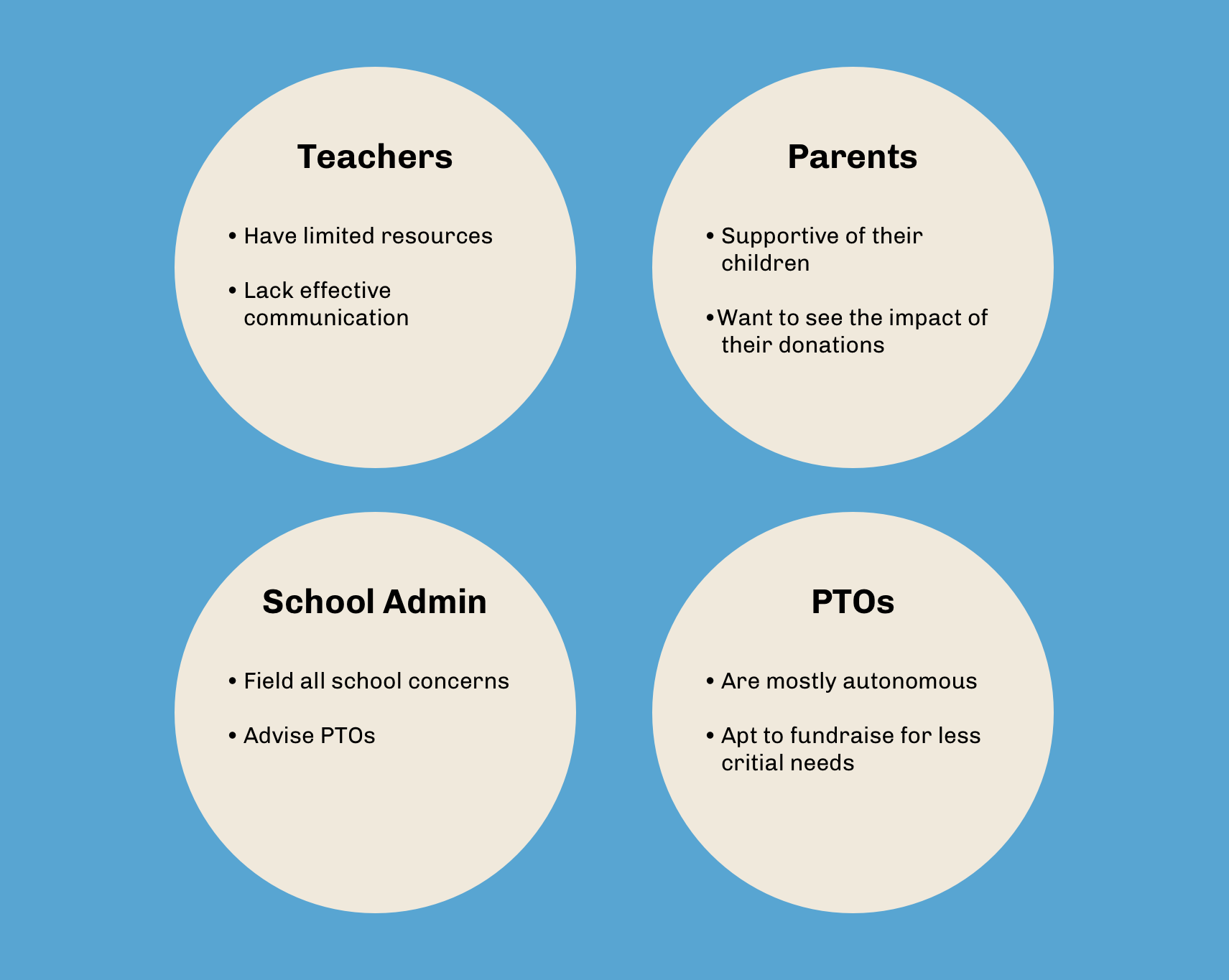 Teachers, parents, school administration, and PTOs are disconnected due to poor communication and differing goals — resulting in less effective fundraising outcomes.