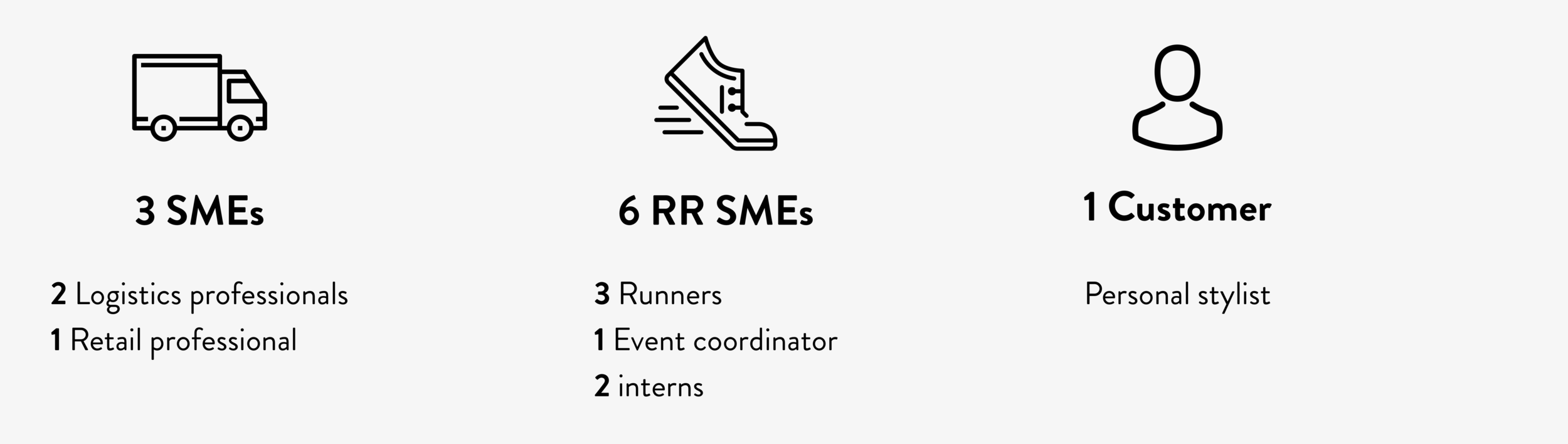RR provided us with interview participants to find ways to improve the runner's process. Our objectives were to gain insight from the logistics industry, understand the customer service industry, and empathize with inexperienced runners.