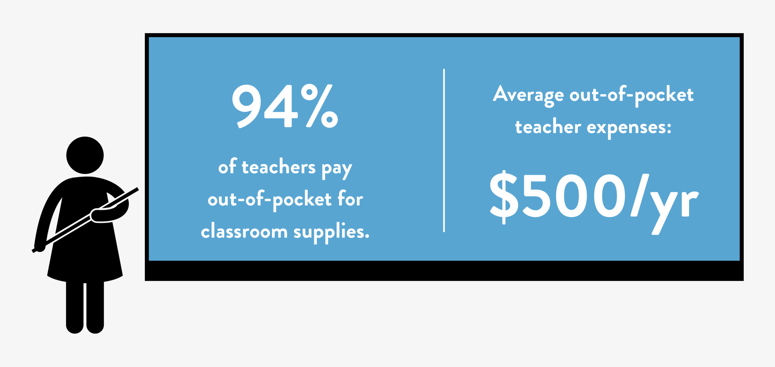 Our research taught us that teachers really do pay a lot out-of-pocket on classroom supplies.