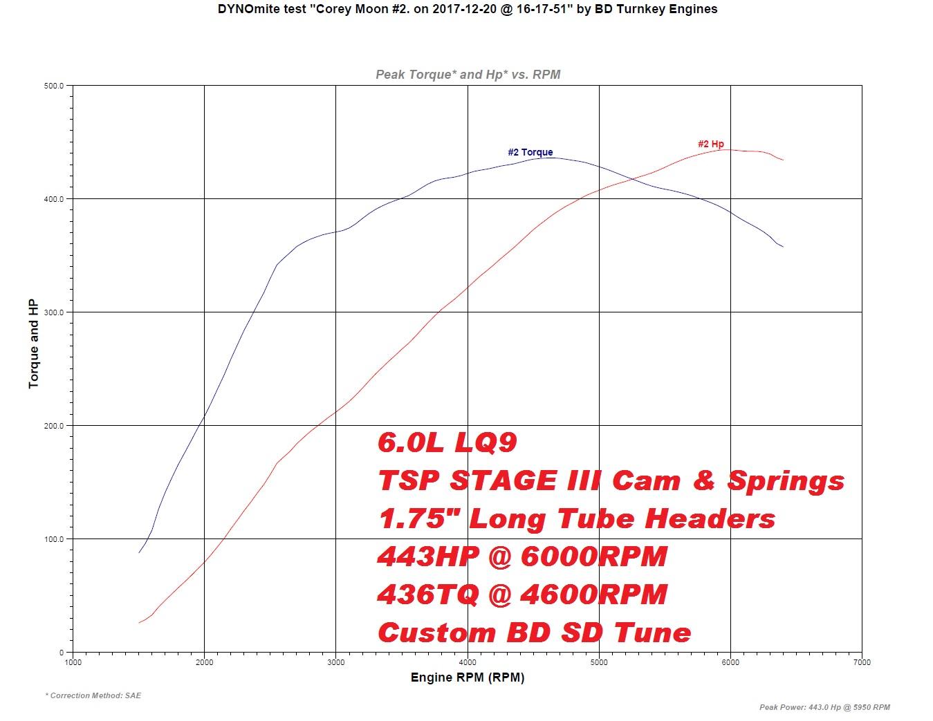 6.0L LQ9 TSP Stage III 443HP 436TQ.jpg