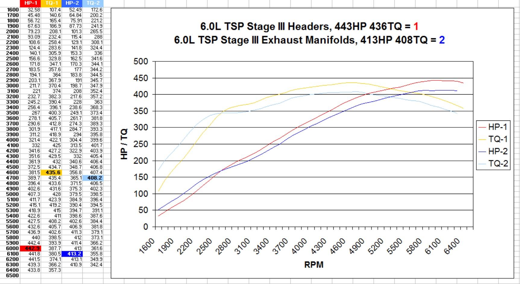 Dyno Comparison Chart - 6.0L TSP3 Headers vs Manifolds.jpg