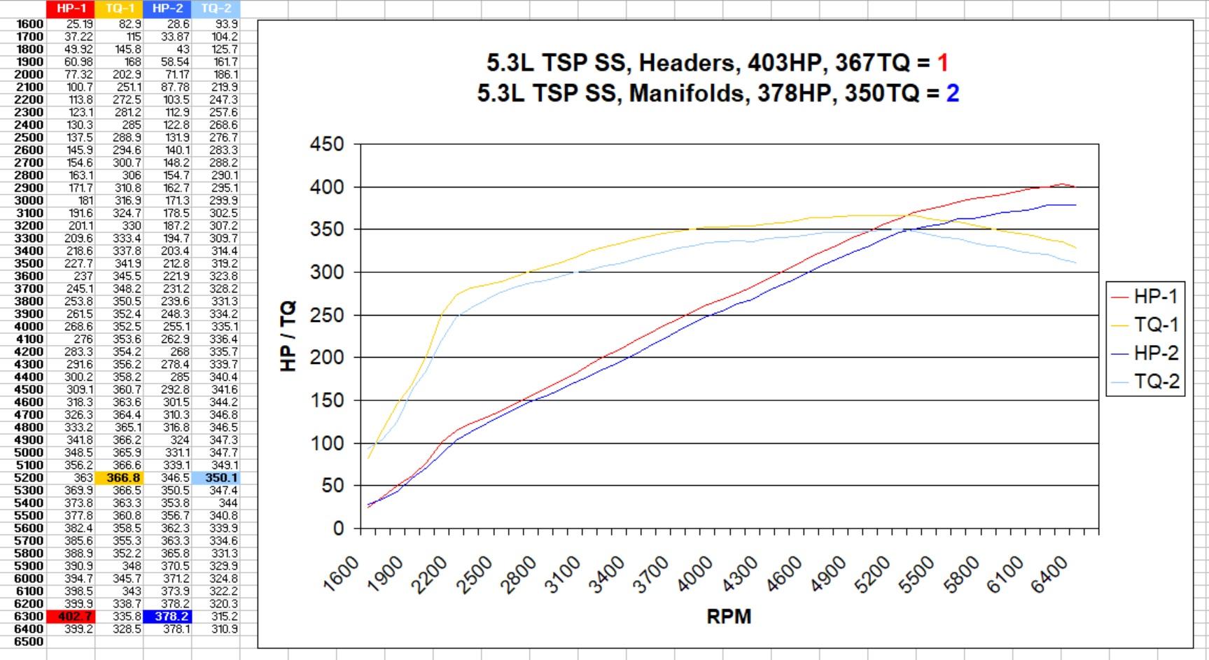 5.3L TSP SS Headers VS Manifolds.jpg
