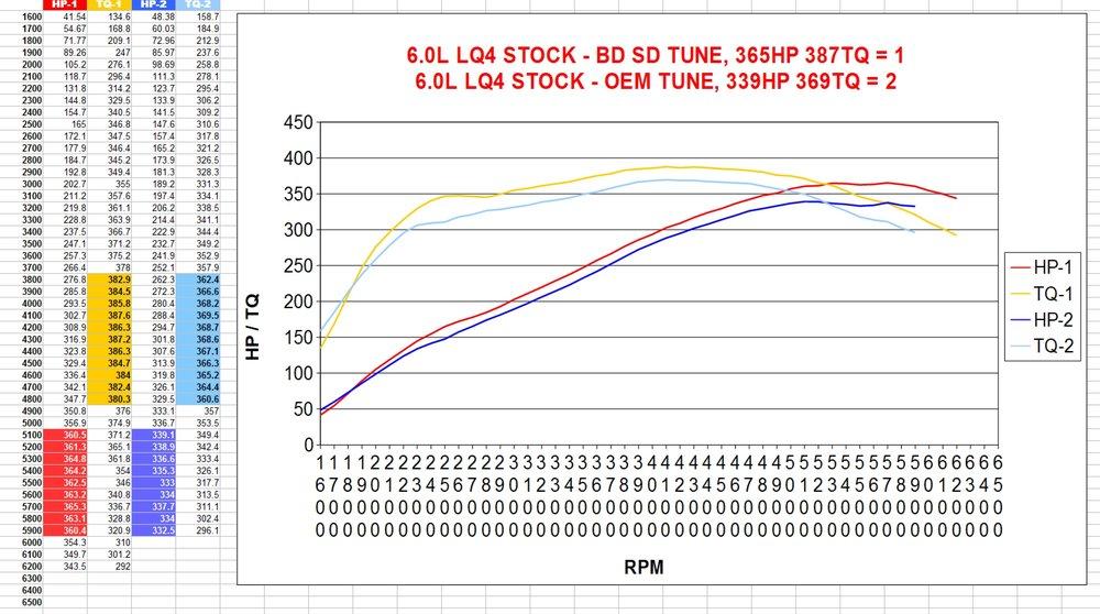 Dyno Comparisons — BD Turnkey Engines LLC