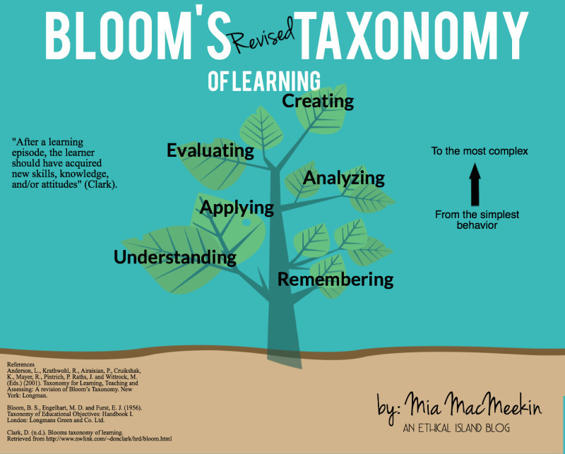 blooms taxonomy.jpg