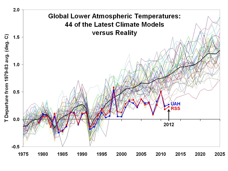 Slika 6 : Primerjava napovedi gibanja temperatur 44 različnih računalniških modelov z dejansko izmerjenim povprečjem. Večina modelov opazno divergira že po zelo kratkem časovnem obdobju (približno 5 let!).