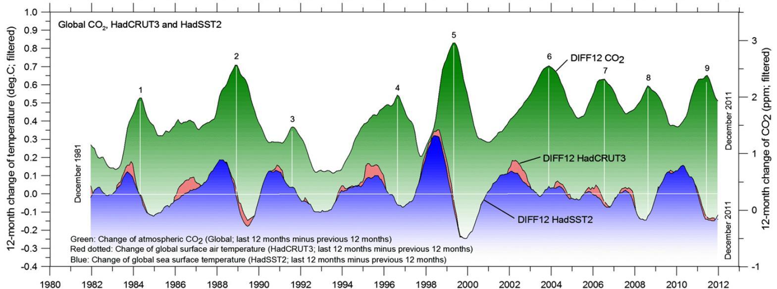 Slika 7 : Primerjava spremembe letnih povprečij temperature s spremembo v koncentraciji CO2: spremembe v koncentraciji CO2 zaostajajo za spremembami temperatur v povprečju med 8 in 11 mesecev. Kar se zgodi kasneje, ne more biti vzrok, pač pa kvečjemu posledica tistega, kar se je zgodilo prej (če že ni zgolj naključna korelacija).