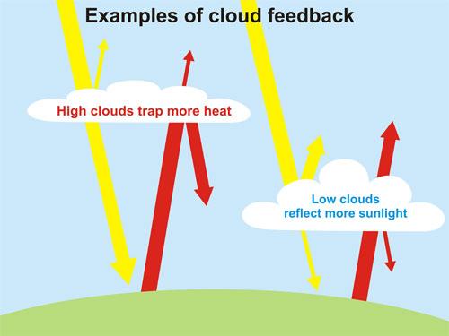 Slika 3: Nizka in srednje visoka oblačnost ima neto ohlajevalni učinek, visoka oblačnost ima neto segrevalni učinek. Bistvo toplogrednih plinov, ki na tej sliki niso prikazani, je v tem, da imajo zgolj segrevalni učinek, saj so v nasprotju z oblaki prozorni na vpadno energijo.