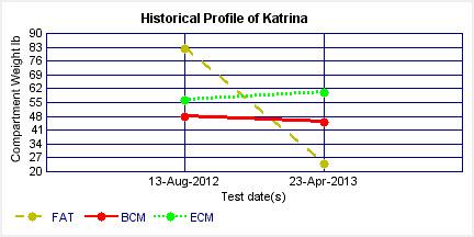 Katrina BIA.jpg