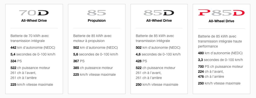 """Les différentes versions de la Tesla Model S : ce tableau tiré du site français de Tesla possède, selon moi, des """"coquilles""""."""