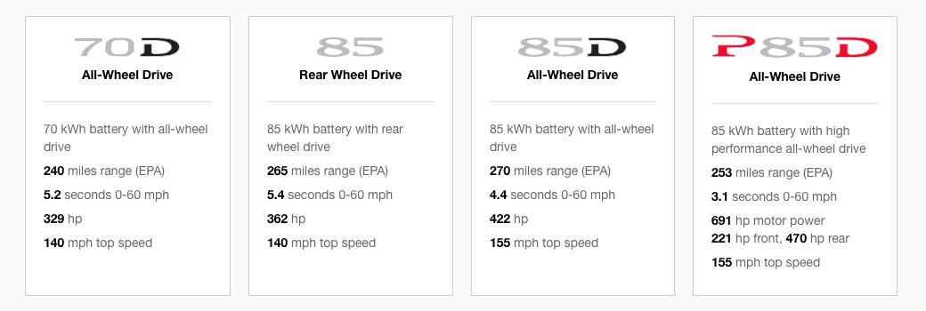 """Les différentes versions de la Model S :la version Française du site de Tesla ayant quelques """"coquilles"""" , voici le tableau tiré du site US."""