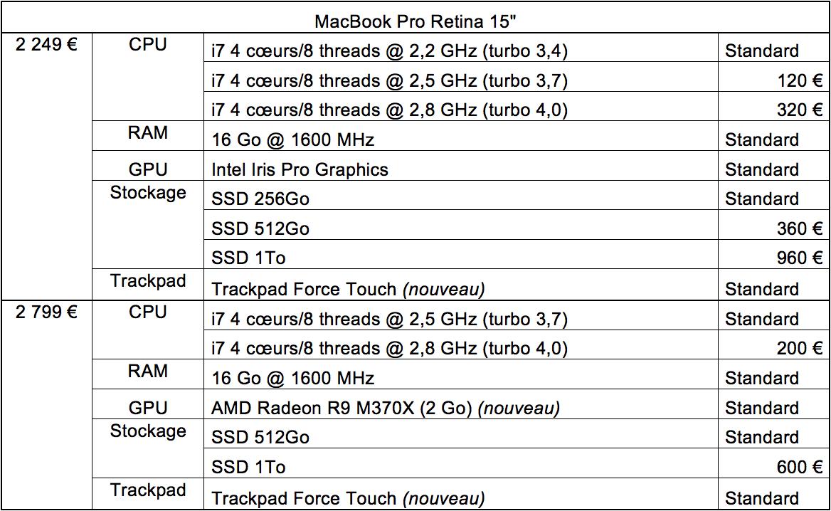 "Tableau récapitulatif de la gamme de MacBook Pro Retina 15"" avec les options (et les prix)"