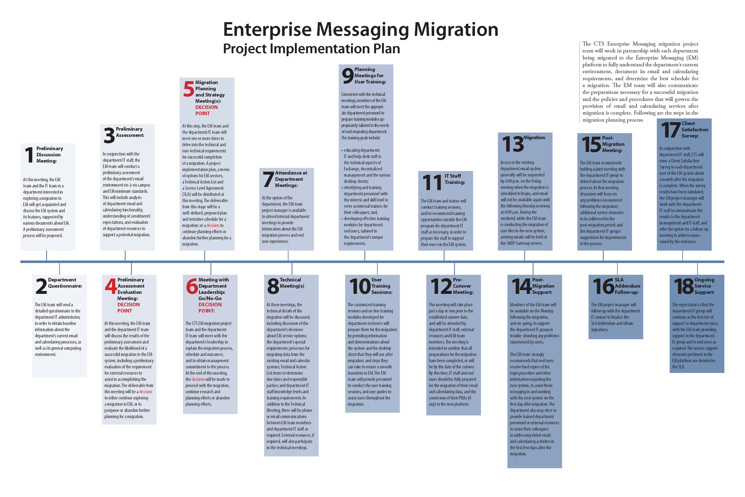 Enterprise Messaging migration
