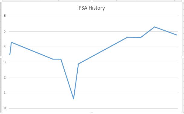 psa chart.PNG