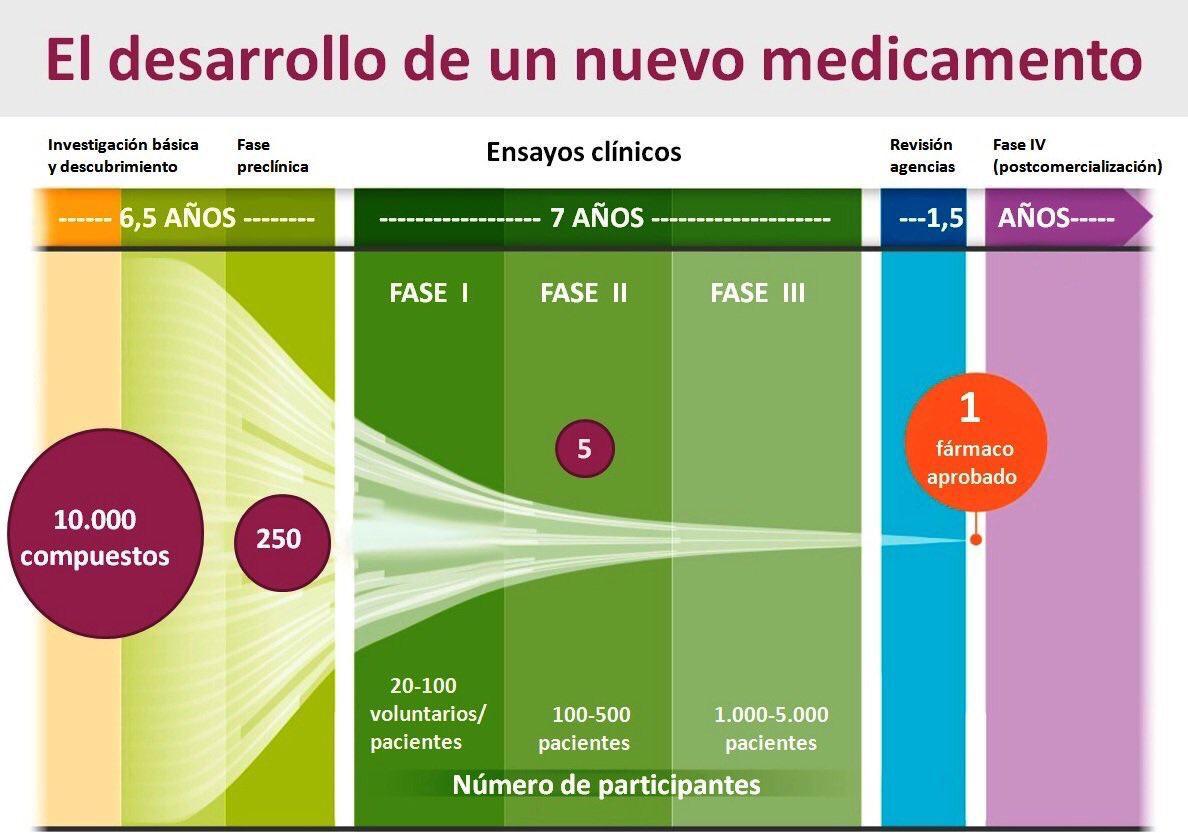Desarrollo y aprobación de un medicamento farmacéutico