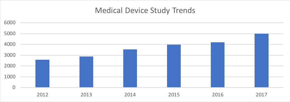 Table 2. Medical device study trends. Source: ClinicalTrials.gov.