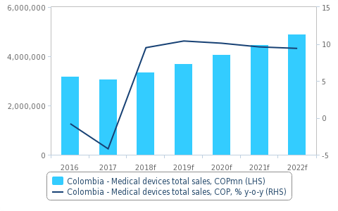 Healthcare Demand Will Support Medical Devices Sales.  Medical Device Market, Local Currency (COP), 2012-2022. Source: National Statistics, Fitch Solutions