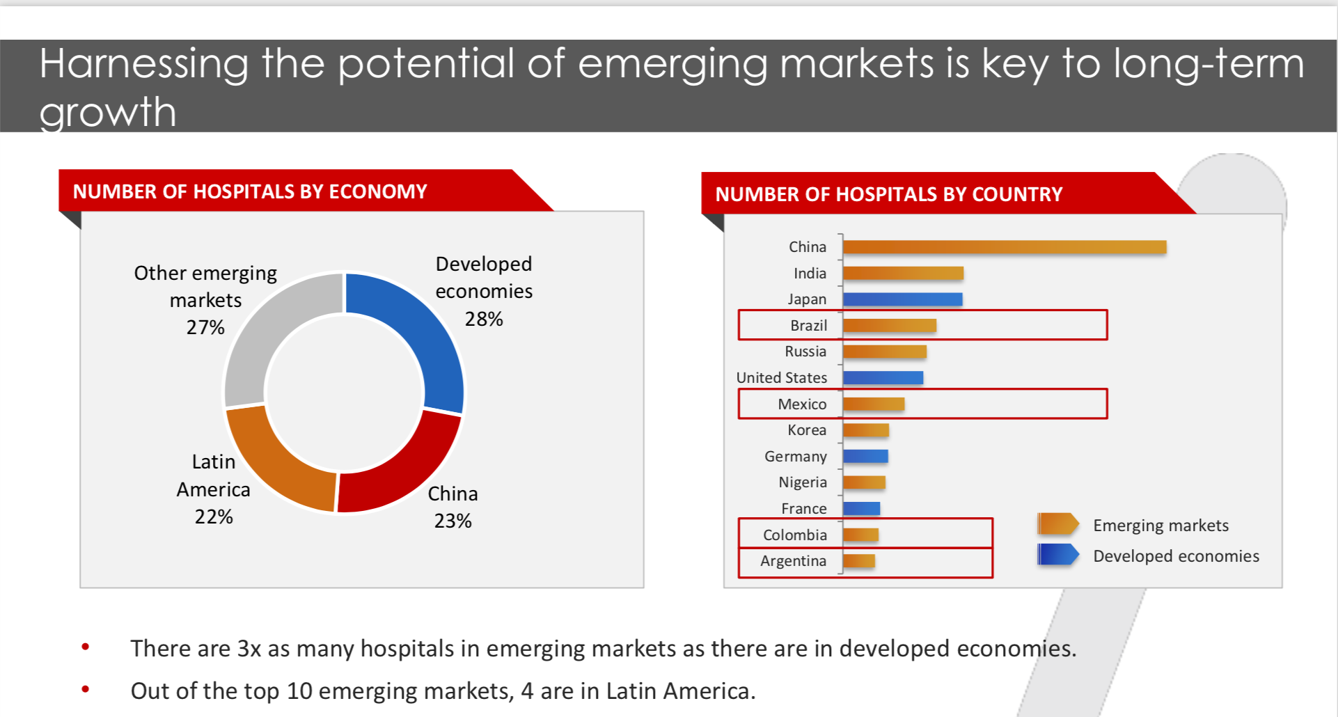 Source:  GHI analysis  based on data from the OECD, CEPAL, WHO, the World Bank and certain local ministries.