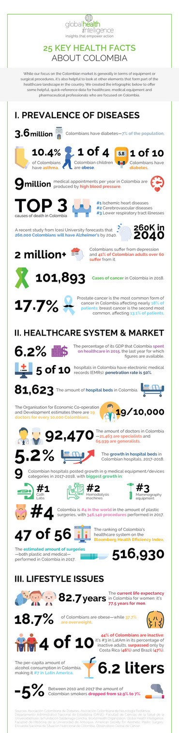 25 Key Health Facts About Colombia, Global Health Intelligence, 2019