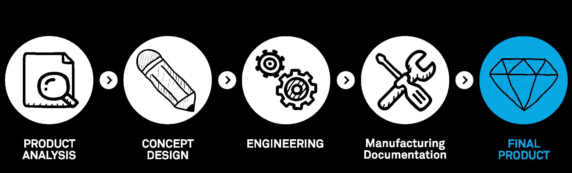 Design-Concept-produceion.png