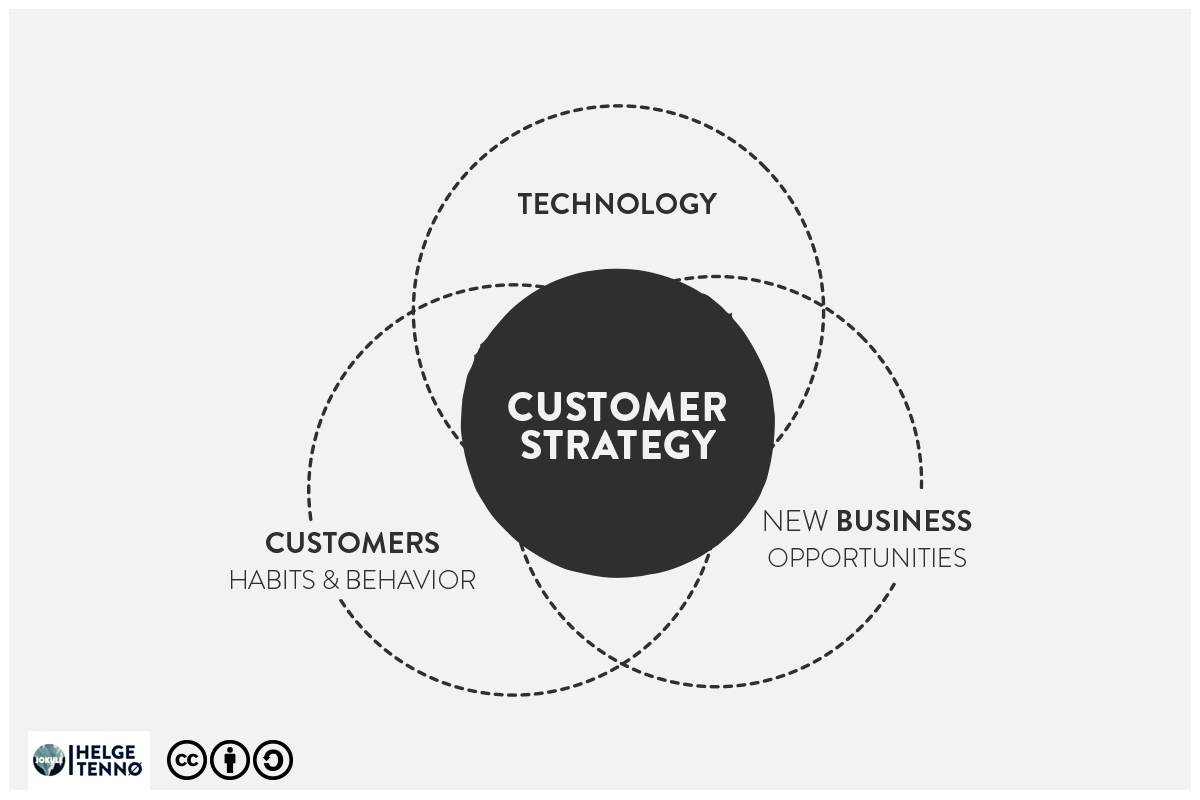 This Is How Technology Works / Customer Strategy . Following the model from the top and then going counter clockwise we can see how technology changes peoples behaviors and habits - which again creates new business opportunities for companies. Companies might be faced with new opportunities and need a customer strategy in order to navigate strategic discussions and decisions going forward.