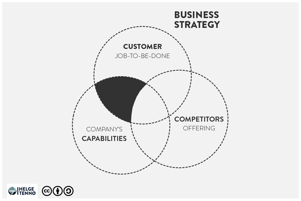 Business Strategy  Comprises of three core elements: The companies abilities (culture, talent, technology, resources etc.), The customer value proposition (In the model I use Jobs-To-Be-Done to exemplify this), and lastly it has to know and position itself in the market (competitors offerings). Companies need to find the black spot in the model.