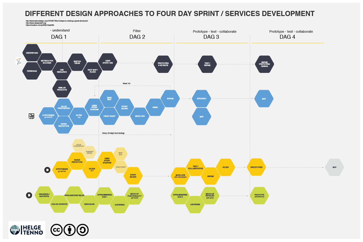 Design Approaches To Four Day Sprints - Services Development:  Visualizing different approaches to a four day project in order to more easily compare them to each other.
