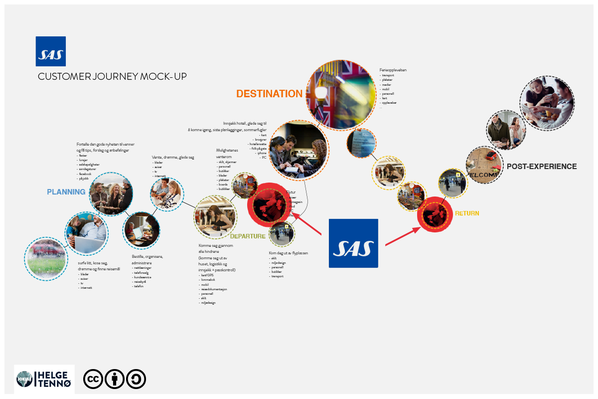 Customer Journey Visualization  [not a real customer journey]